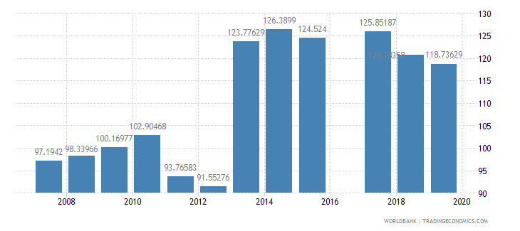 united kingdom school enrollment secondary percent gross wb data