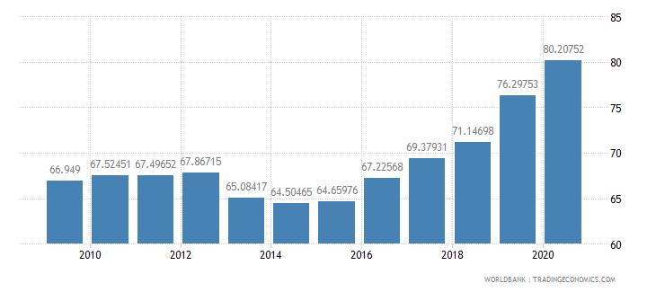 united kingdom school enrollment tertiary female percent gross wb data