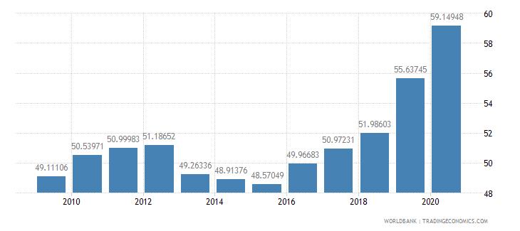 united kingdom school enrollment tertiary male percent gross wb data