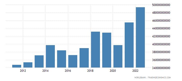 united kingdom service exports bop us dollar wb data