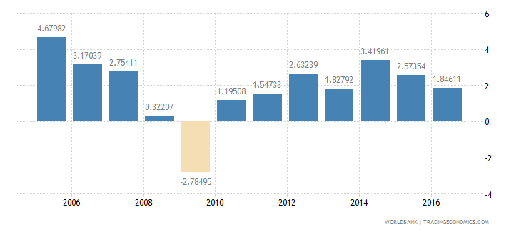 united kingdom services etc  value added annual percent growth wb data