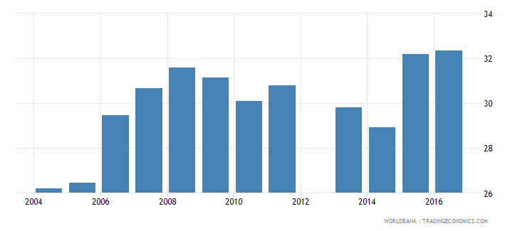 united kingdom share of public expenditure for primary education percent of public education expenditure wb data