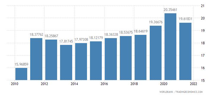 united kingdom social contributions percent of revenue wb data