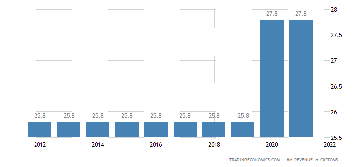United Kingdom Social Security Rate