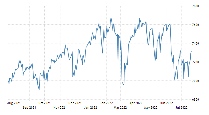 UK FTSE 100 Stock Market Index