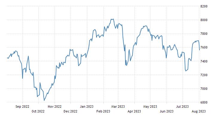 UK FTSE 100 Stock Market Index | 2019 | Data | Chart | Calendar