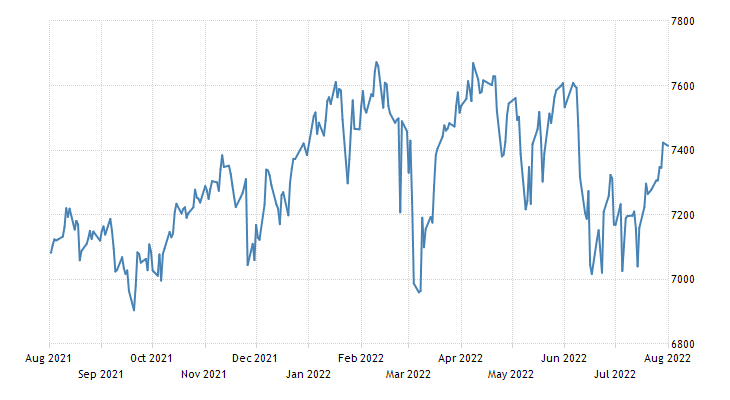 UK FTSE 100 Stock Market Index