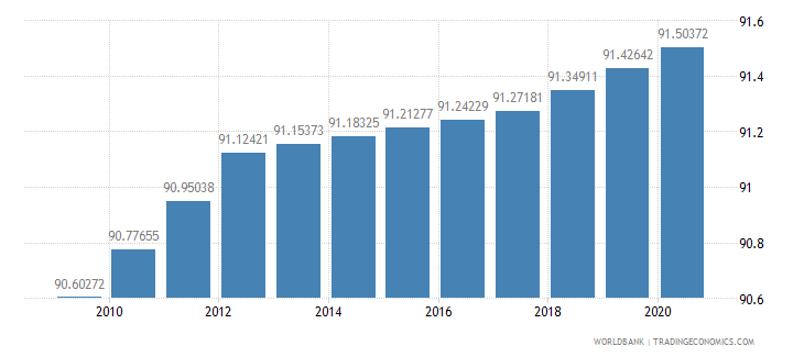 united kingdom survival to age 65 female percent of cohort wb data