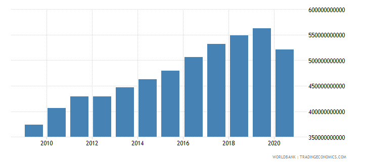 united kingdom tax revenue current lcu wb data