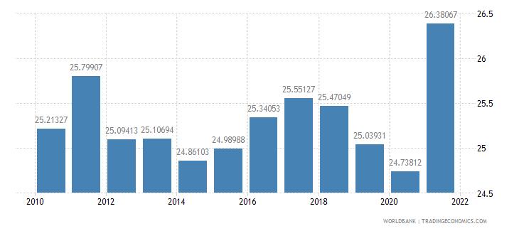 united kingdom tax revenue percent of gdp wb data