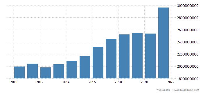 united kingdom taxes on income profits and capital gains current lcu wb data