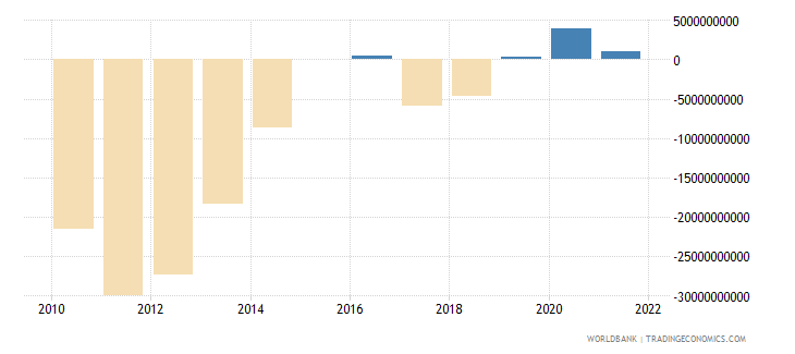 united kingdom terms of trade adjustment constant lcu wb data