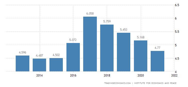 United Kingdom Terrorism Index