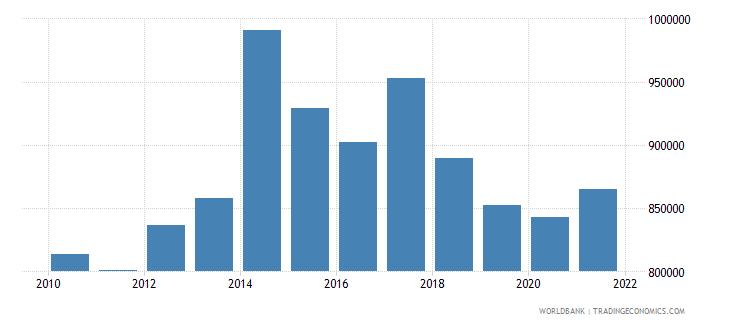 united kingdom total fisheries production metric tons wb data
