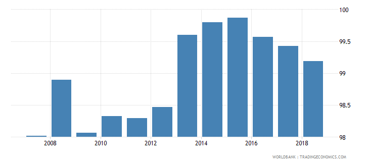 united kingdom total net enrolment rate primary female percent wb data