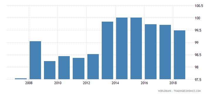 united kingdom total net enrolment rate primary male percent wb data