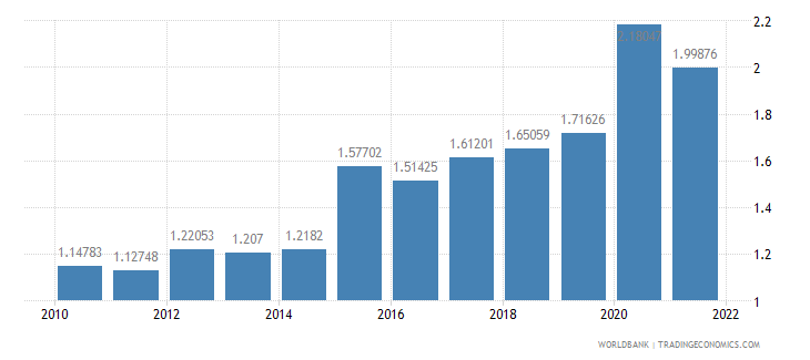 united kingdom total reserves in months of imports wb data