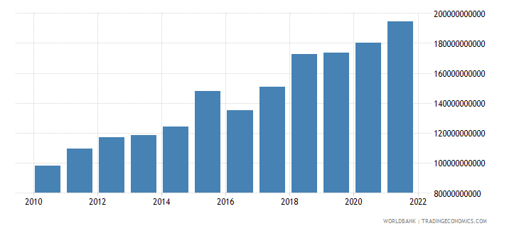 united kingdom total reserves includes gold us dollar wb data