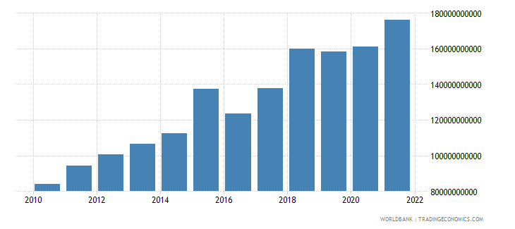 united kingdom total reserves minus gold us dollar wb data