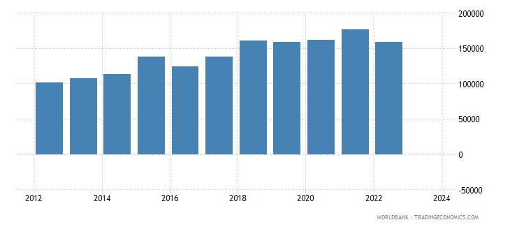 united kingdom total reserves wb data