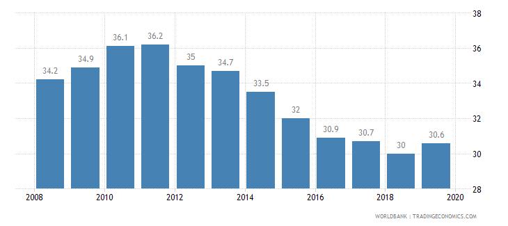 united kingdom total tax rate percent of profit wb data