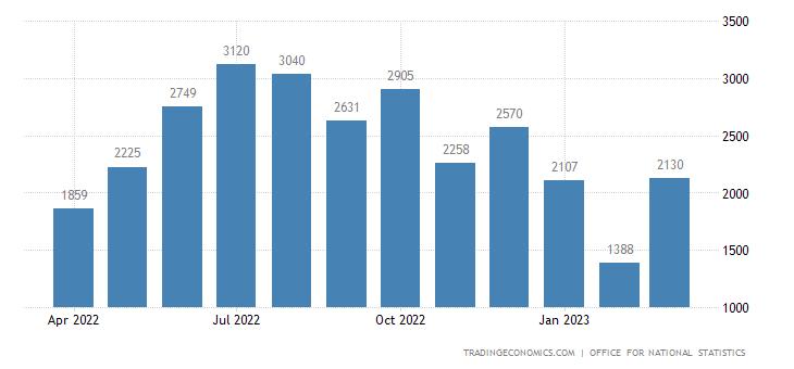 United Kingdom Tourism Revenues