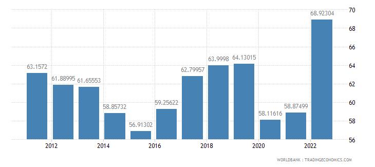 united kingdom trade percent of gdp wb data