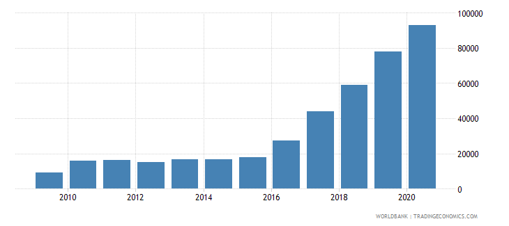 united kingdom trademark applications nonresident by count wb data