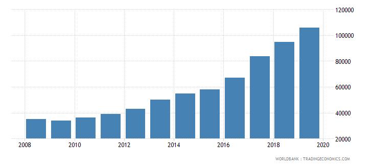united kingdom trademark applications total wb data