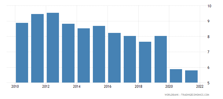 united kingdom transport services percent of service exports bop wb data