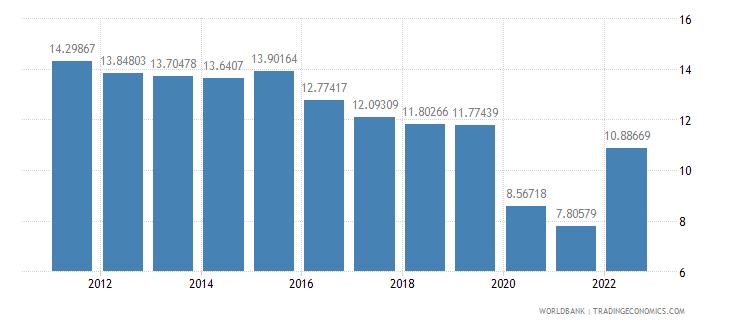 united kingdom transport services percent of service imports bop wb data