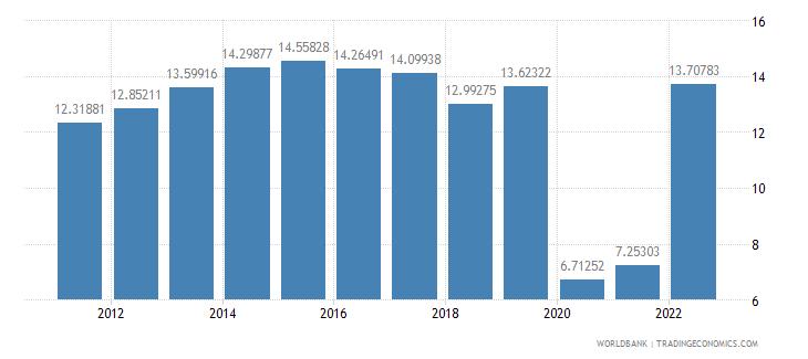 united kingdom travel services percent of service exports bop wb data