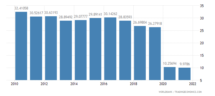 united kingdom travel services percent of service imports bop wb data