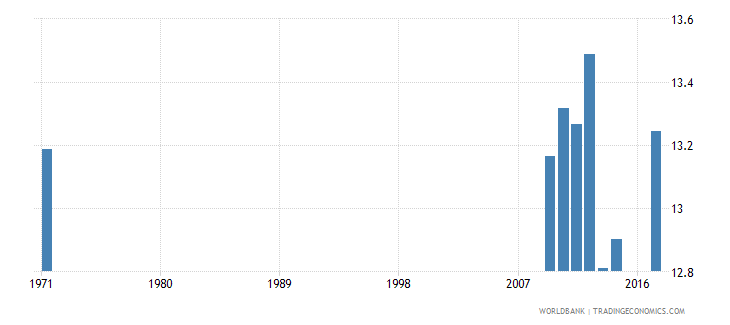 united kingdom uis mean years of schooling of the population age 25 female wb data
