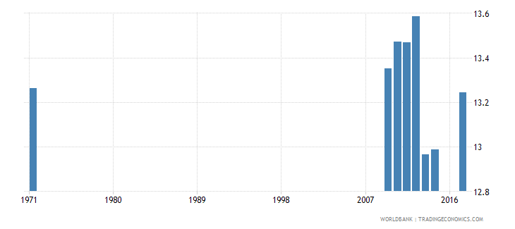 united kingdom uis mean years of schooling of the population age 25 male wb data