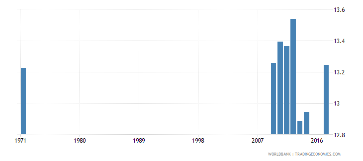 united kingdom uis mean years of schooling of the population age 25 total wb data