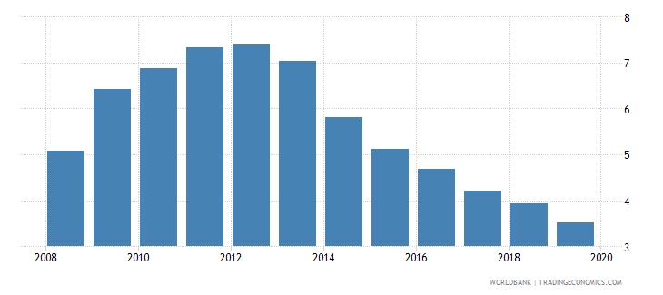 united kingdom unemployment female percent of female labor force national estimate wb data