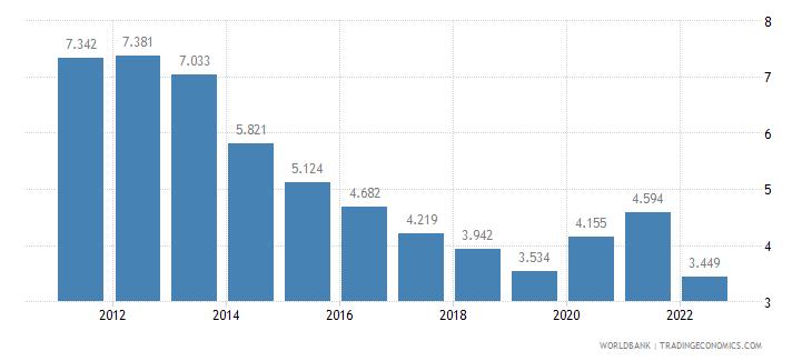 united kingdom unemployment female percent of female labor force wb data