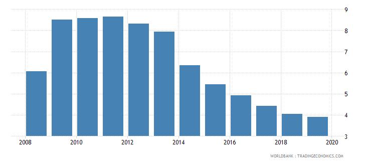 united kingdom unemployment male percent of male labor force national estimate wb data