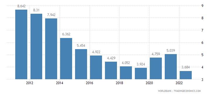 united kingdom unemployment male percent of male labor force wb data