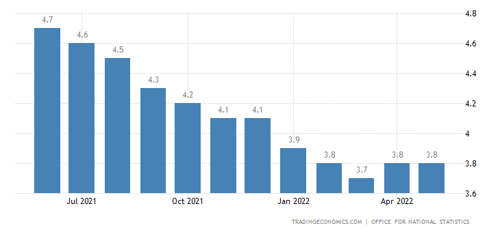United Kingdom Unemployment Rate