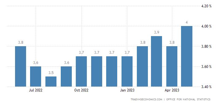 United Kingdom Unemployment Rate 2019 Data Chart Calendar