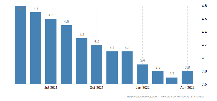 United Kingdom Unemployment Rate