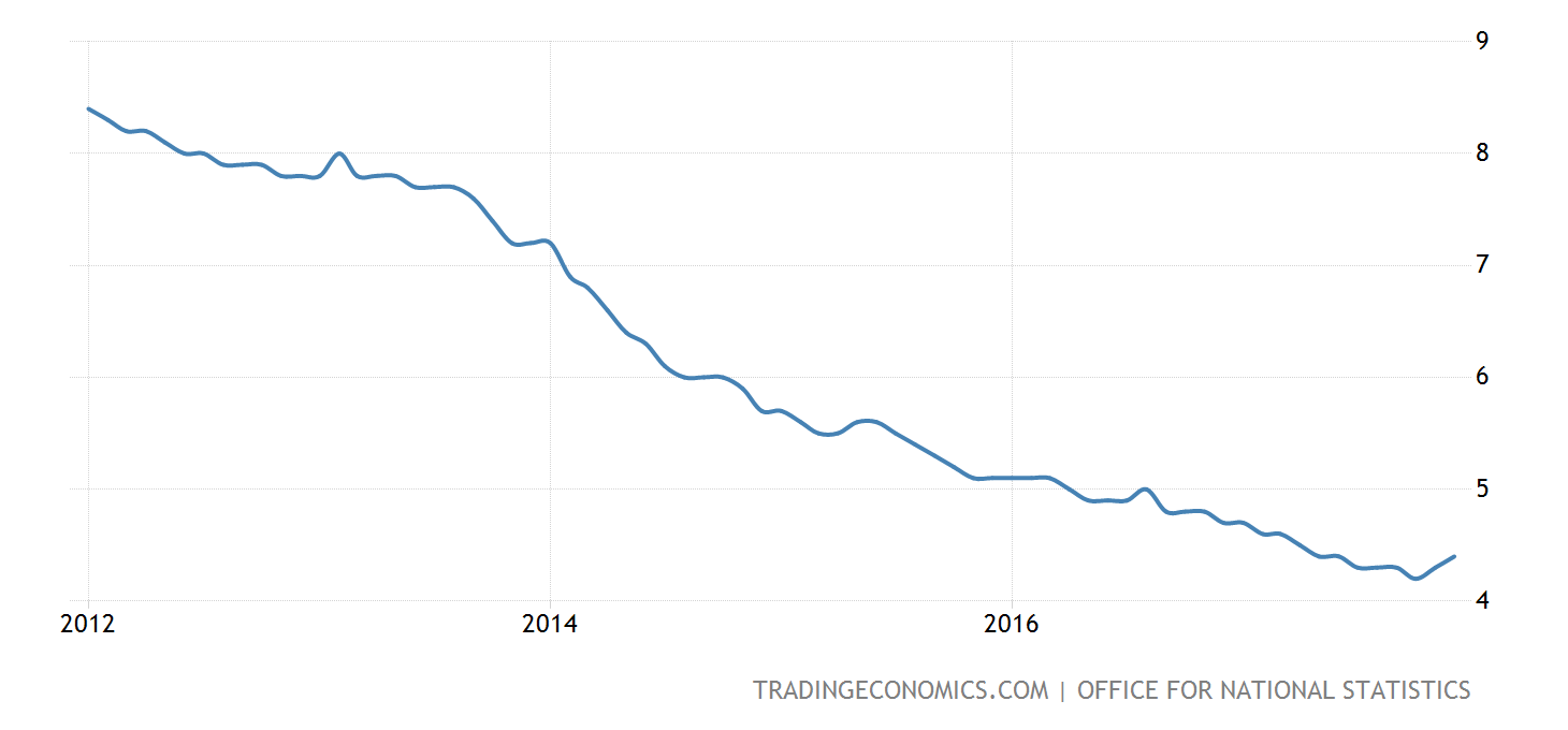united-kingdom-unemployment-rate@2x.png?