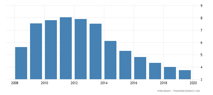 united kingdom unemployment total percent of total labor force national estimate wb data