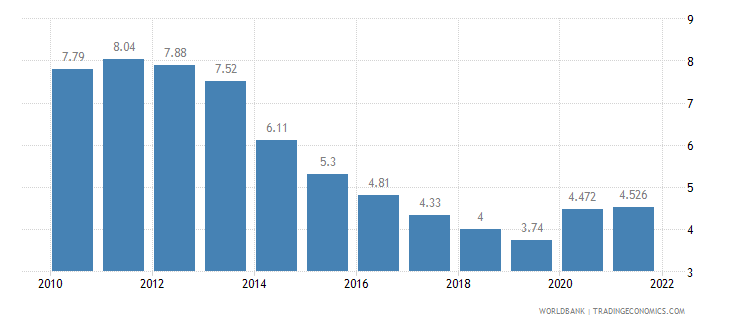 united kingdom unemployment total percent of total labor force wb data