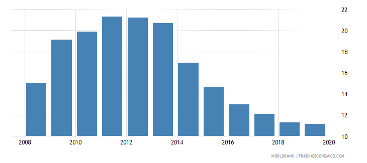 united kingdom unemployment youth total percent of total labor force ages 15 24 national estimate wb data