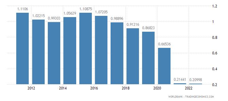 united kingdom urban population growth annual percent wb data