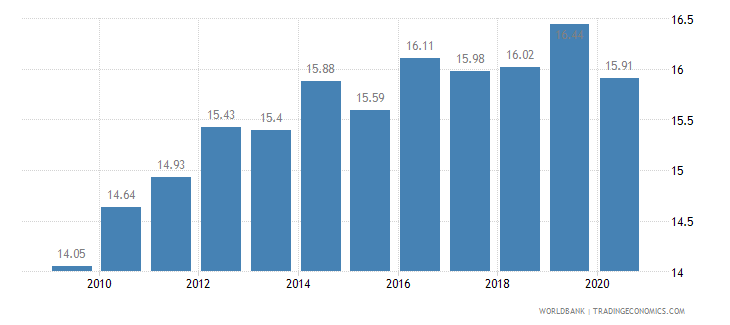 united kingdom vulnerable employment male percent of male employment wb data