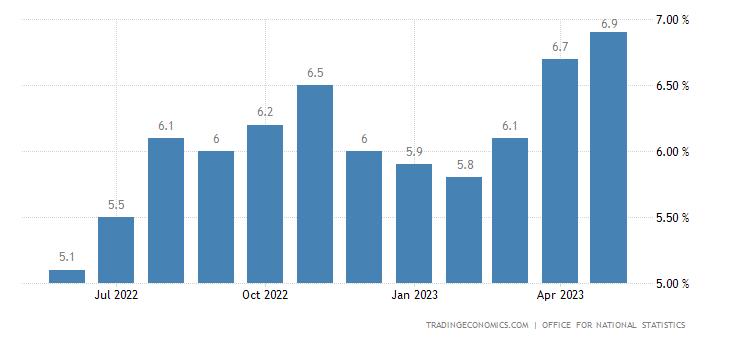 United Kingdom Average Weekly Earnings Growth